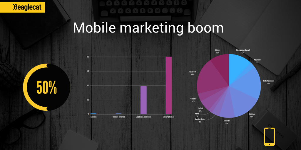 mobile marketing on the rise